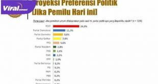 Rilis hasil survei Lembaga Pendidikan, Penelitian, Penerangan Ekonomi dan Sosial Elektabilitas Partai Politik. FOTO : IST